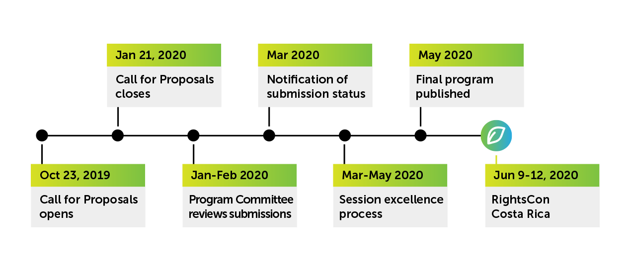 RightsCon 2020 Timeline