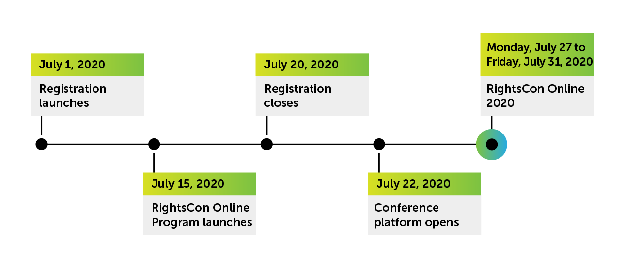 timeline: July 1, 2020 - Registration launches, July 15, 2020 - Program launnches, July 20, 2020 - Registration closes, July 22, 2020 - Platform opens, July 27-31, 2020 - RightsCon Online